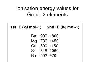 Ionisation energy values for Group 2 elements
