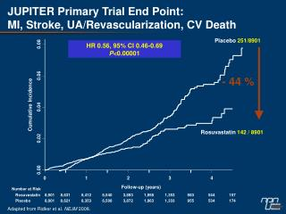 JUPITER Primary Trial End Point: MI, Stroke, UA/Revascularization, CV Death