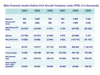 Main financial results Sukhoi Civil Aircraft Company under IFRS, $ in thousands