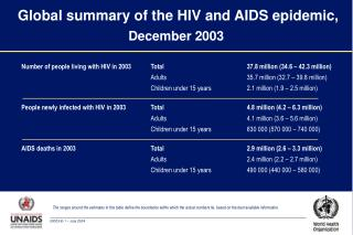 Global summary of the HIV and AIDS epidemic,  December 2003