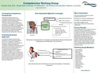 Leveraging Competency Frameworks