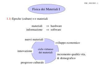 1.1)  Epoche (culture)   materiali        materiali   hardware