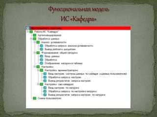 Функциональная модель  ИС «Кафедра»