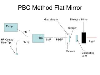PBC Method Flat Mirror