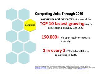 Computing Jobs Through 2020