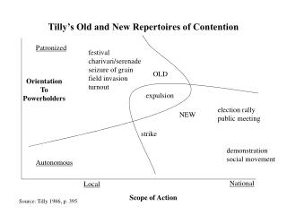 Tilly's Old and New Repertoires of Contention