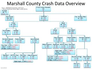Marshall County Crash Data Overview