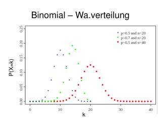 Binomial – Wa.verteilung