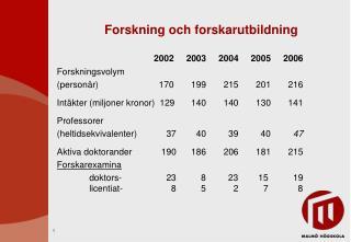 Forskning och forskarutbildning