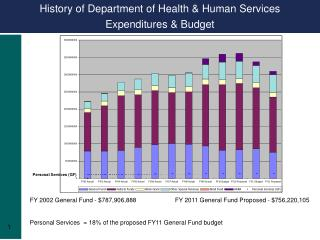 History of Department of Health & Human Services  Expenditures & Budget