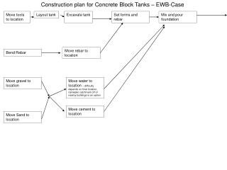 Construction plan for Concrete Block Tanks – EWB-Case