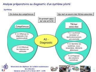 Analyse préparatoire au diagnostic d'un système piloté