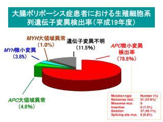 大腸ポリポーシス症患者における生殖細胞系列遺伝子変異検出率(平成 19 年度)