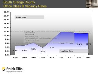 South Orange County Office Class B Vacancy Rates