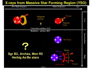 X-rays from Massive Star Fo r ming Region (YSO)