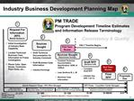 Industry Business Development Planning Map