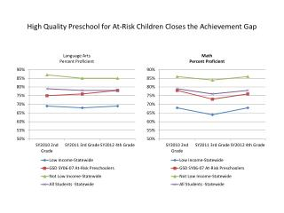 High Quality Preschool for At-Risk Children Closes the Achievement Gap