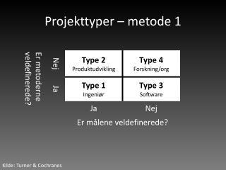 Projekttyper – metode 1