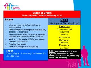 Vision or  Dream The catalyst that enables wellbeing for all