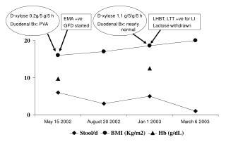 D-xylose 0.2g/5 g/5 h Duodenal Bx: PVA