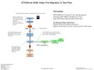 STAGEnet 2006 Video Pre-Migration & Test Plan