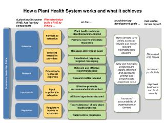 How a Plant Health System works and what it achieves
