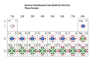 Electron Distributions Into Shells for the First Three Periods