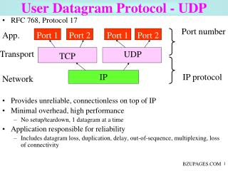User Datagram Protocol - UDP