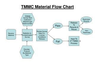 TMMC Material Flow Chart