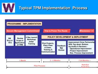 Typical TPM Implementation  Process