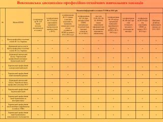 Виконавська дисципліна професійно-технічних навчальних закладів