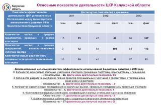 Основные показатели деятельности ЦКР Калужской области
