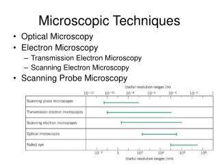 Microscopic Techniques