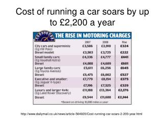 Cost of running a car soars by up to £2,200 a year