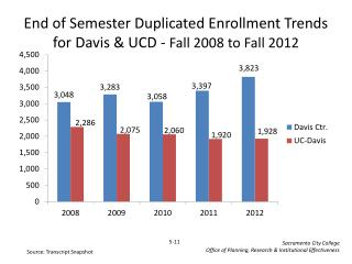 End of Semester Duplicated Enrollment Trends for Davis & UCD -  Fall  2008  to Fall  2012