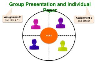 Group Presentation and Individual Paper