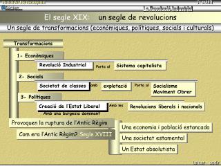 El segle XIX:     un segle de revolucions