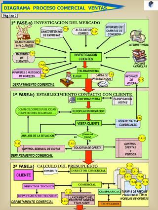 DIAGRAMA  PROCESO COMERCIAL  VENTAS