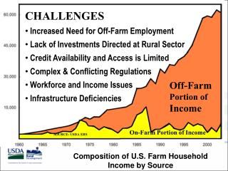 On-Farm Portion of Income