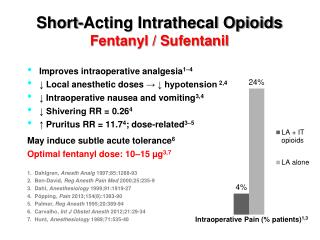 Short-Acting Intrathecal Opioids  Fentanyl / Sufentanil