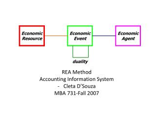 REA Method  Accounting Information System Cleta D'Souza MBA 731-Fall 2007