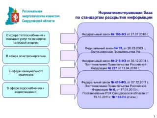 Нормативно-правовая база  по стандартам раскрытия информации