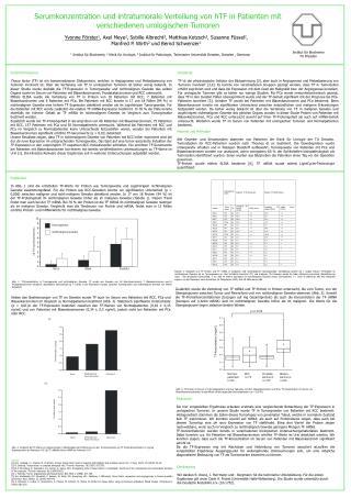 Serumkonzentration und intratumorale Verteilung von hTF in Patienten mit