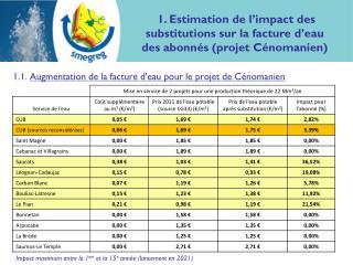 1.1.  Augmentation de la facture d'eau pour le projet de Cénomanien