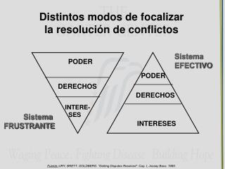 Distintos modos de focalizar  la resolución de conflictos