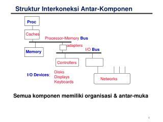 Struktur Interkoneksi Antar-Komponen