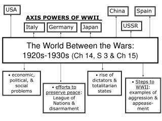 The World Between the Wars:                         1920s-1930s  (Ch 14, S 3 & Ch 15)