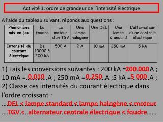 Activité 1: ordre de grandeur de l'intensité électrique