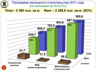 Программа жилищного строительства 2011 года (по состоянию на 15.12.11г.)