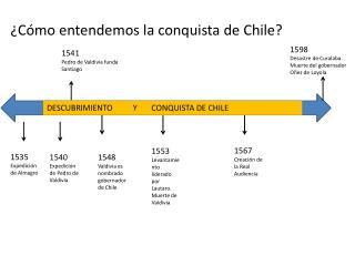 �C�mo entendemos la conquista de Chile?